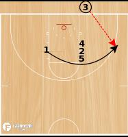 Basketball Play - EOG/EOQ Need 3
