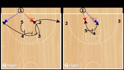 Basketball Play - VCU Box (vs. Man)