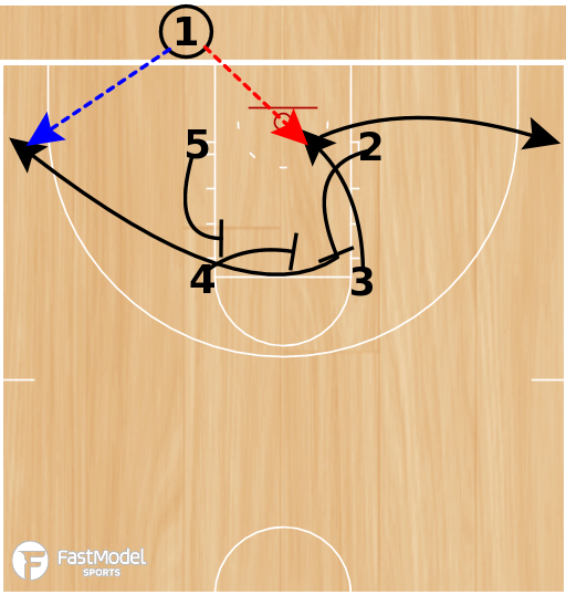 Basketball Play - VCU Box (vs. Man)