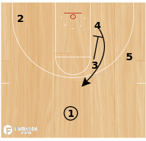 "Basketball Play - Golden State Warriors ""Veer"""