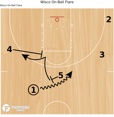 Basketball Play - Wisco On-Ball Flare