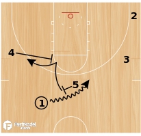 Basketball Play - Wisco On-Ball Flare