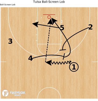 Basketball Play - Tulsa Ball-Screen Lob