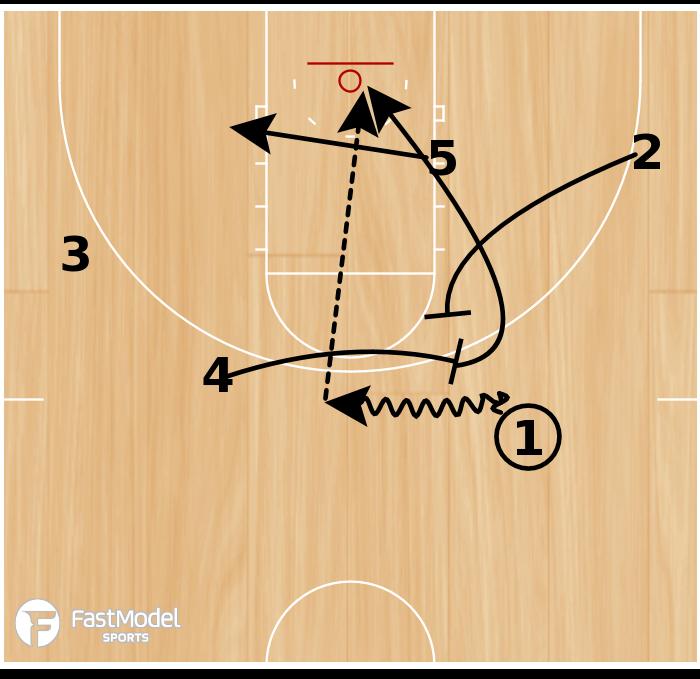 Basketball Play - Tulsa Ball-Screen Lob