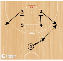 Basketball Play - Tulsa Box Double Ball Screen