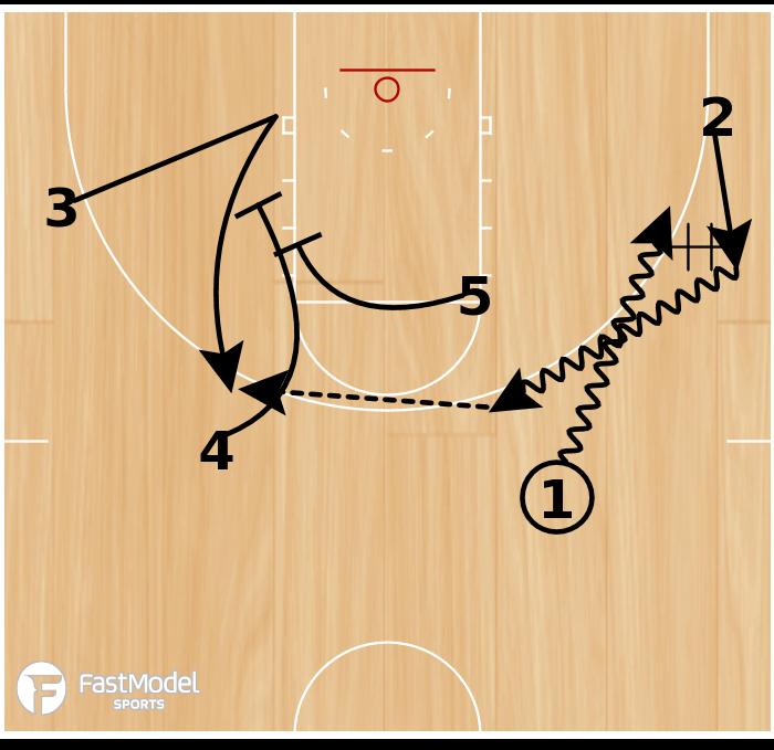 Basketball Play - Tulsa Point Hand-Off