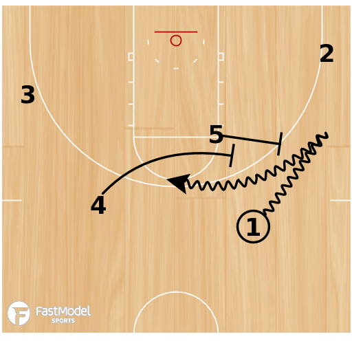 Basketball Play - Tulsa Point Stagger