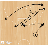 Basketball Play - Tulsa Slice