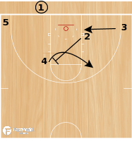Basketball Play - Play of the Day 07-17-12: Arc Reverse