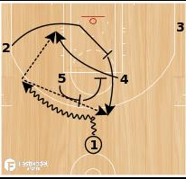 Basketball Play - Boston Celtics Horns 24