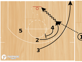 "Basketball Play - Washington Wizards ""End of Game SLOB"""