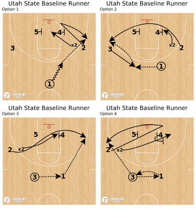 Basketball Play - Utah State Baseline Runner