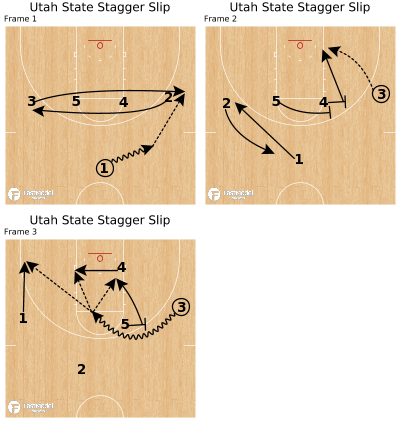 Basketball Play - Utah State Stagger Slip