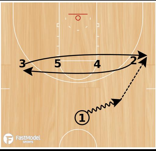 Basketball Play - Utah State Stagger Slip