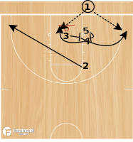 Basketball Play - Play of the Day 07-18-12: Broken Arrow