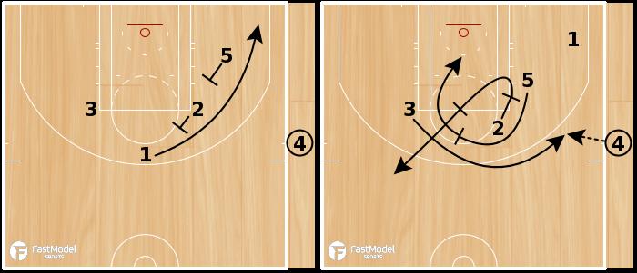 Basketball Play - WIZARDS - ATO SLOB
