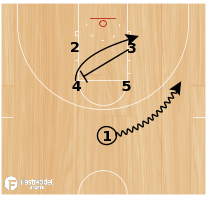 Basketball Play - Play of the Day 07-19-12: Box 14 Punch