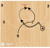 Basketball Play - Houston Rockets Big-Big Drag