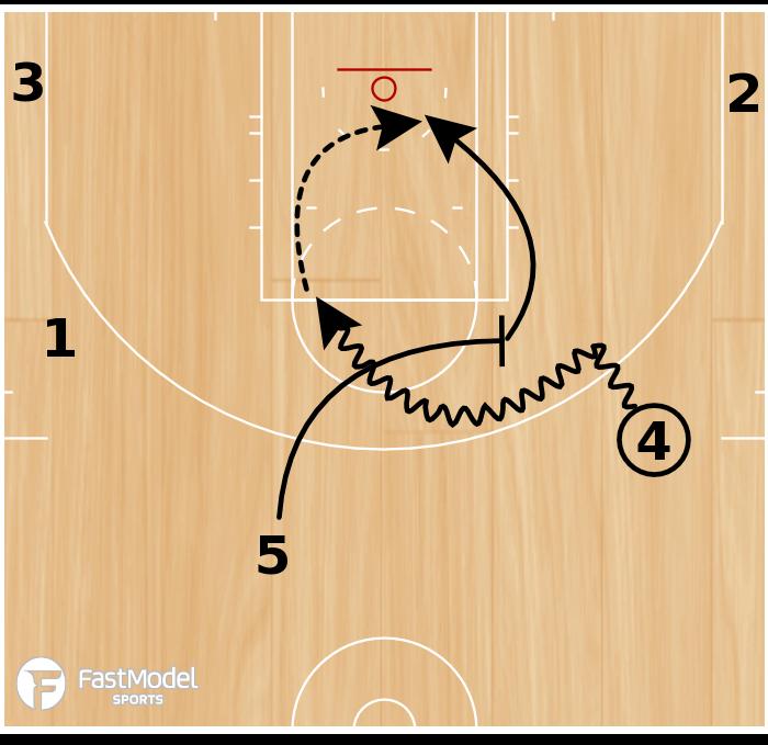 Basketball Play - Houston Rockets Big-Big Drag