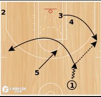 Basketball Play - Houston Rockets Turn 4 Flare
