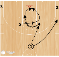 Basketball Play - Houston Rockets Elbow Get