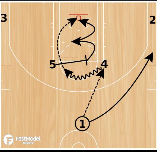 Basketball Play - Houston Rockets Elbow Get