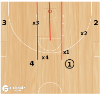 Basketball Play - 4-Player Shell Drill