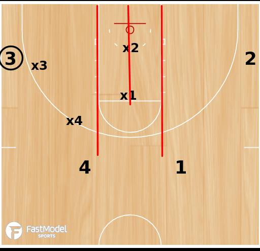 Basketball Play - 4-Player Shell Drill