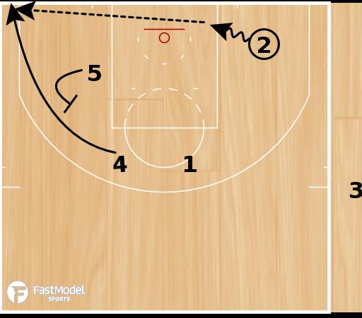 "Basketball Play - Washington Wizards ""EOG Hammer"""