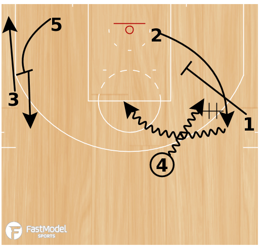 "Basketball Play - Washington Wizards ""UCLA Dribble"""