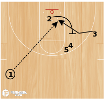 "Basketball Play - Washington Wizards ""Rip Double"""