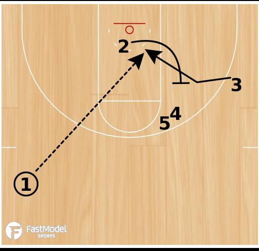 "Basketball Play - Washington Wizards ""Rip Double"""