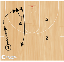 "Basketball Play - Golden State Warriors ""Hammer Open"""