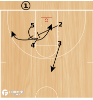 Basketball Play - Play of the Day 07-20-12: Box STS Slip