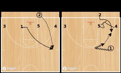 Basketball Play - Mercer BLOB 1-4 Low Corner Shot