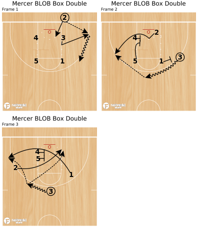 Basketball Play - Mercer BLOB Box Double