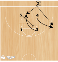 Basketball Play - Mercer BLOB Box Option