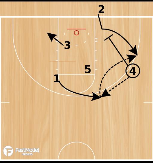 Basketball Play - Mercer BLOB Box Option