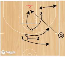 Basketball Play - WOB: Short Clock Need 2