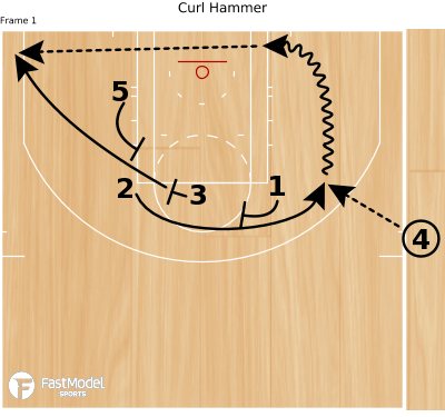 Basketball Play - Curl Hammer