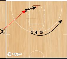 """Basketball Play - Tom Izzo SLOB """"1"""""""