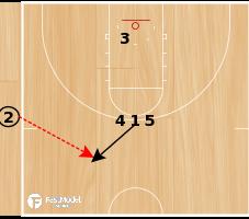 """Basketball Play - Tom Izzo SLOB """"2"""""""