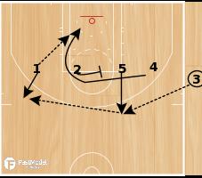 Basketball Play - Hawks Line