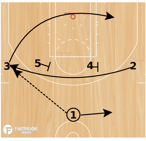 Basketball Play - 1-4 High 4 Roll Stagger