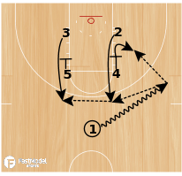 Basketball Play - Mercer Box Zipper
