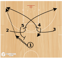 Basketball Play - Mercer Wing Cross