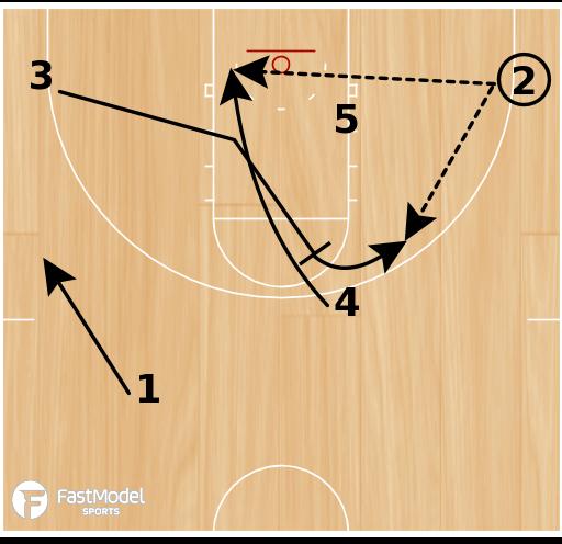 Basketball Play - Mercer Wing Cross