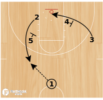 "Basketball Play - Notre Dame ""Wheel"" Blocker Mover"