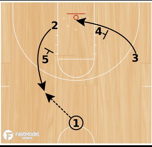 "Basketball Play - Notre Dame ""Wheel"" Blocker Mover"