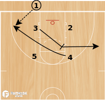 Basketball Play - Play of the Day 07-22-12: Box Diagonal 51 Mid